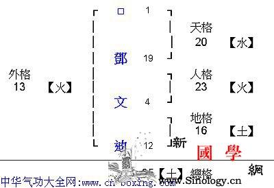教你如何测算姓名_相生-测算-生土-相克-
