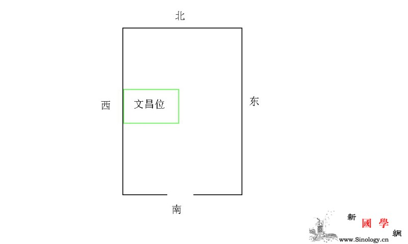 文昌位的风水布局_文昌-明堂-风水-家居- ()